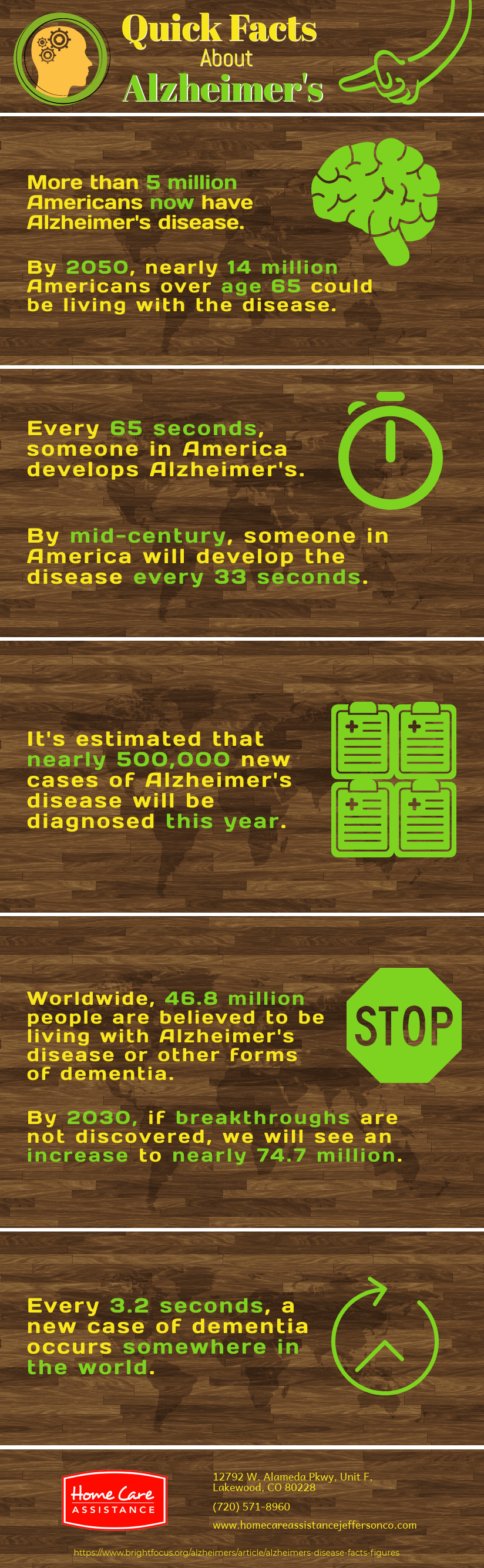 Basic Facts About Alzheimer's Disease